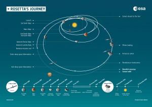 Rosetta_s_journey_and_timeline-300x212.jpg