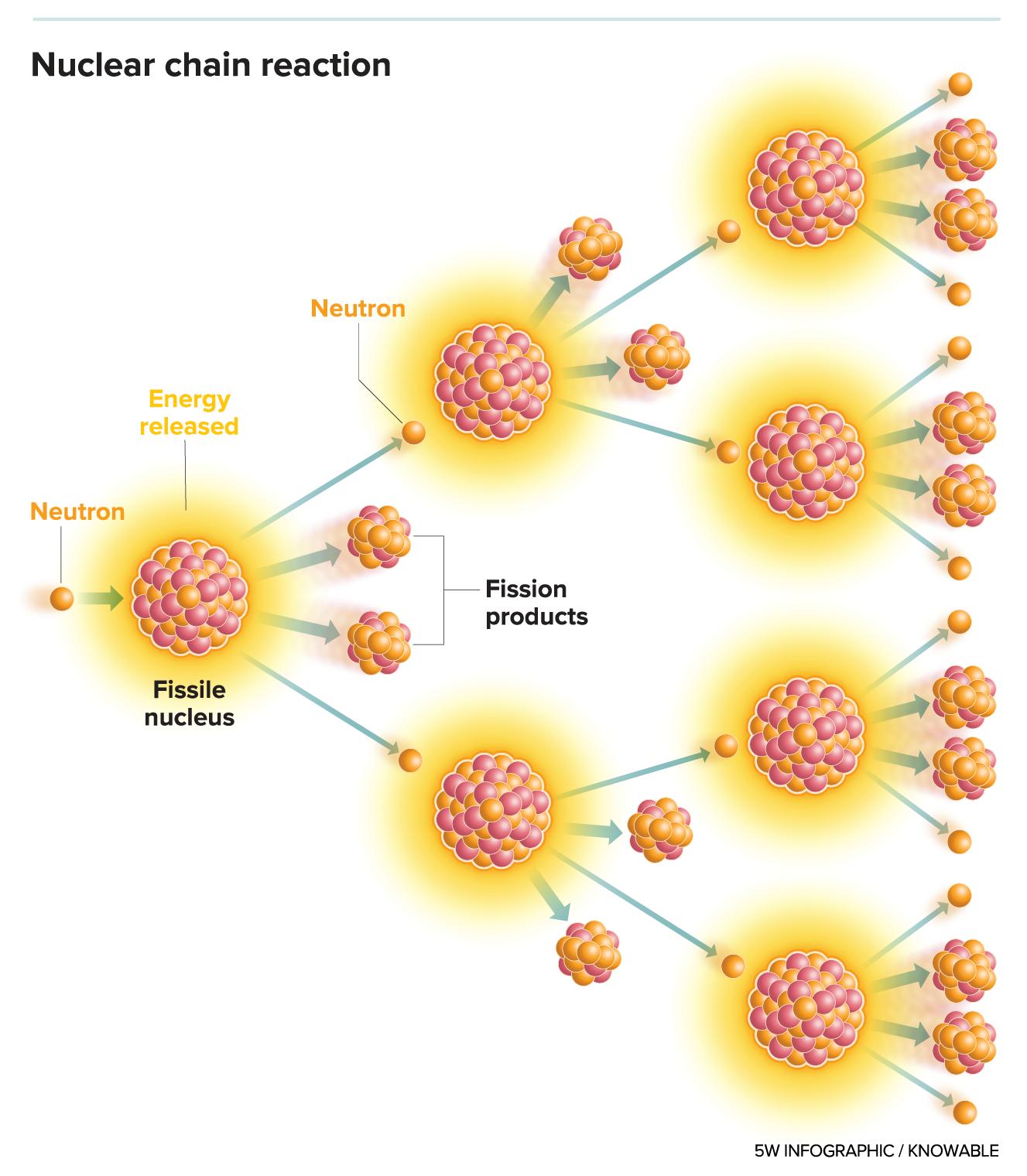 nuclear chain reaction