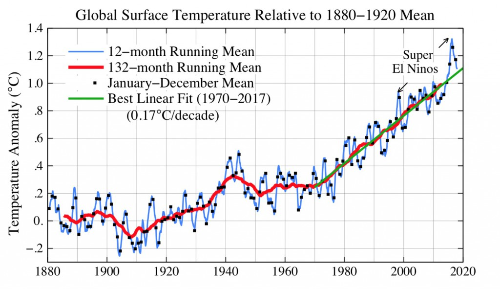 www_columbia_edu__mhs119_Temperature_globalT_1880-1920base_pdf-1024x591.jpg
