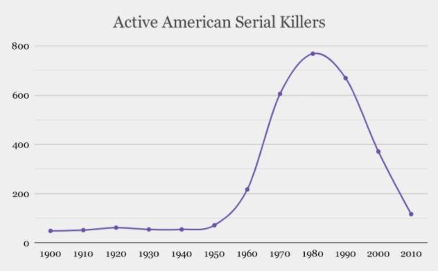 Active serial killer chart