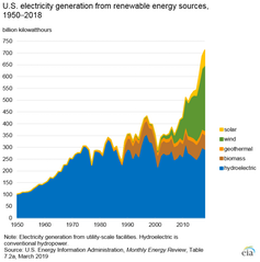 U.S. electricity generation from renewable energy sources, 1950-2018