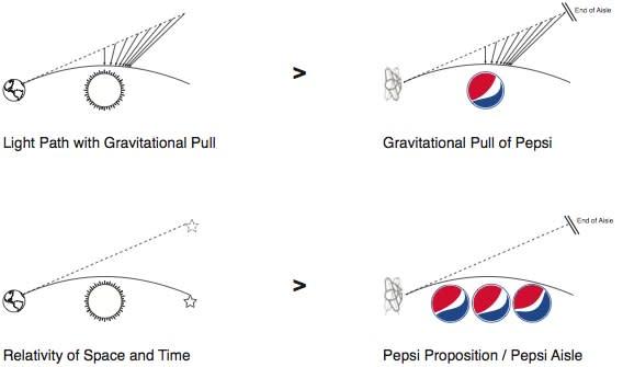 pepsigravity.jpg