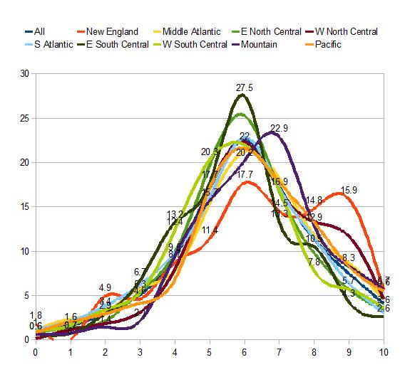 all, new England, middle Atlantic, e north central, w north central, s Atlantic, e south central, w south central, mountain, pacific wordsum demographic  chart