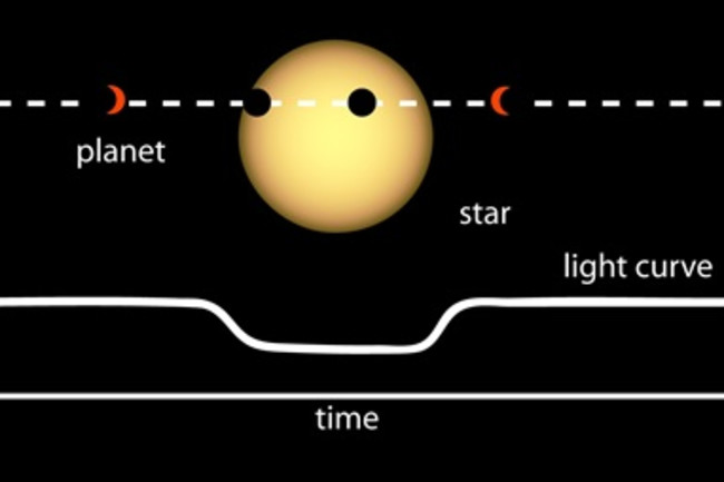 light curve transiting exoplanet tess spacecraft nasa