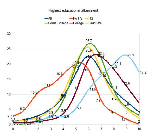 highest educational attainment wordsum demographic  chart