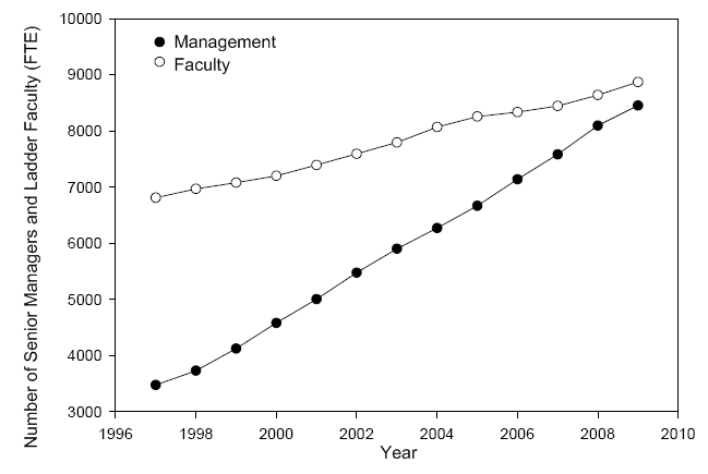 faculty_management_fte1.png