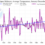 Upper-Midwest-temp-trend-150x150.png