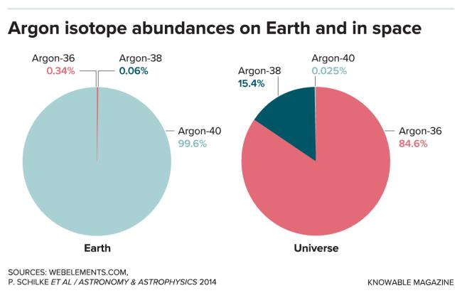 G-argon-earth-space-pie-alt