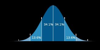 FileStandard_deviation_diagram.png