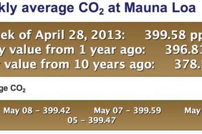 CO2-reaches-400ppm-on-May-9-1024x339.jpg