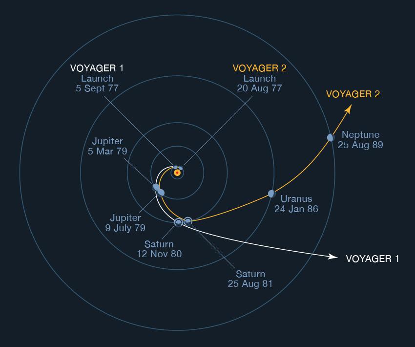 voyager trajectories