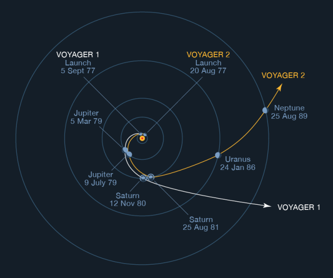 Voyager Trajectories - NASA