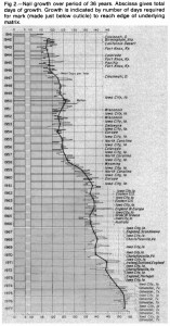 figure1_nail_growth_rates_measured_science-157x300.jpg