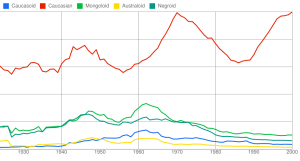 Race words over time - Google