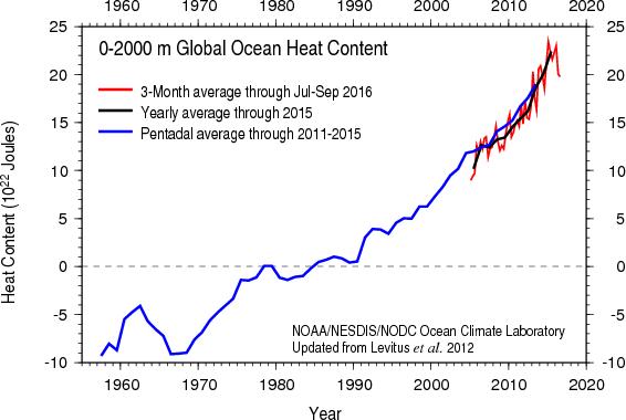 heat_content2000m.png
