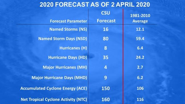 Colorado State University Forecast for Atlantic Hurricane Activity