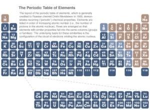 periodic_table-300x221.jpg