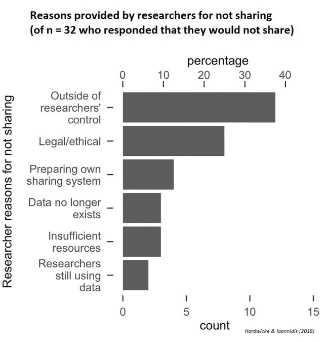 data_sharing.png
