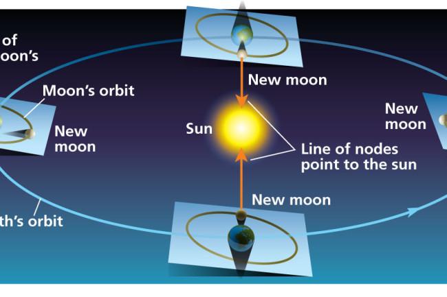 When can eclipses happen?
