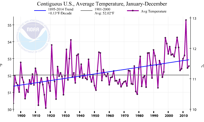 National-temp-trend.png