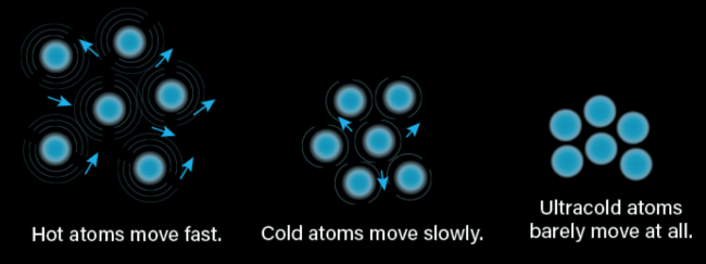 atoms and temperature