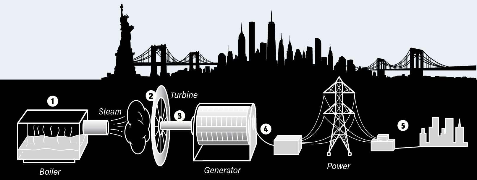 How Steam Powers a City