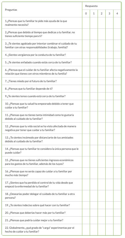 Tabla del test Zarit