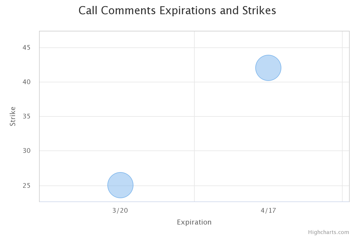 PTON calls expirations and strikes