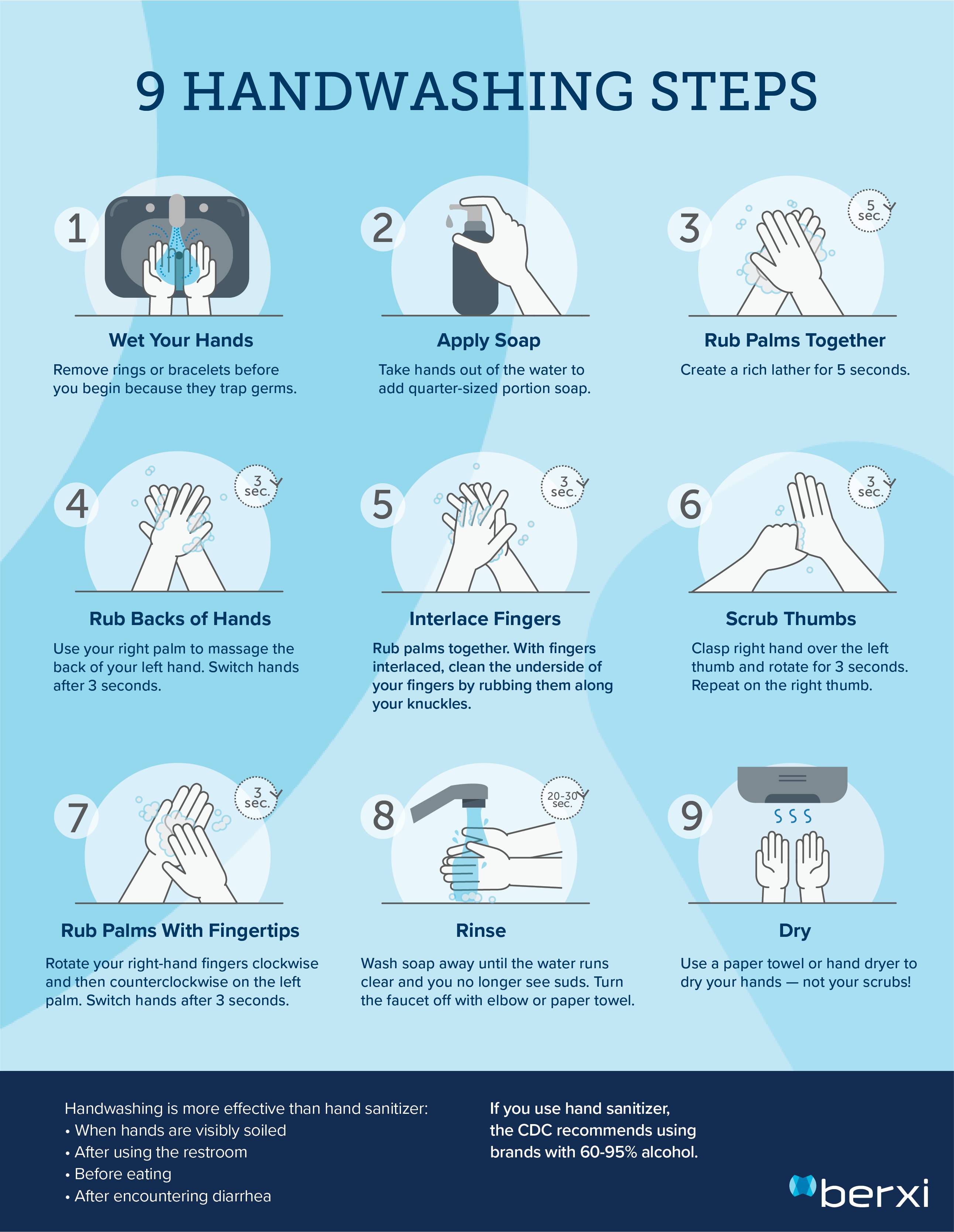 World Health Organization's 9-step proper handwashing procedure for nurses