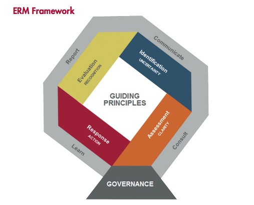 Image of the enterprise risk management (ERM) framework for making risk decisions, courtesy of the American Society for Healthcare Risk Management