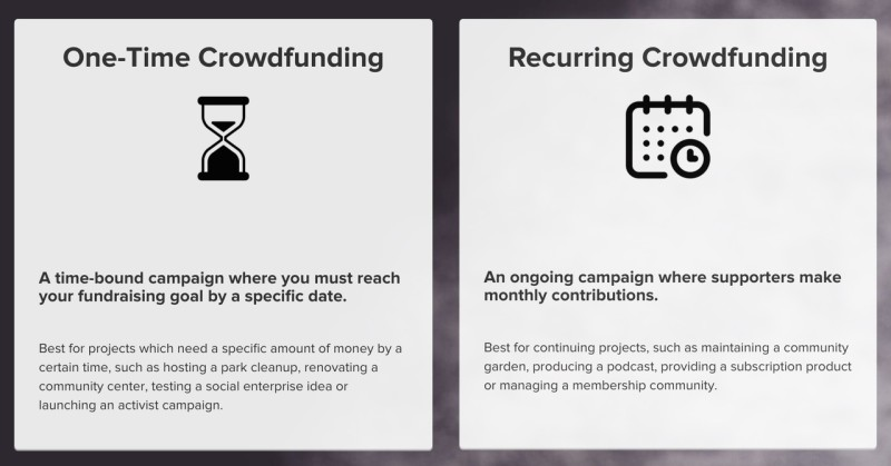 Recurring Crowdfunding