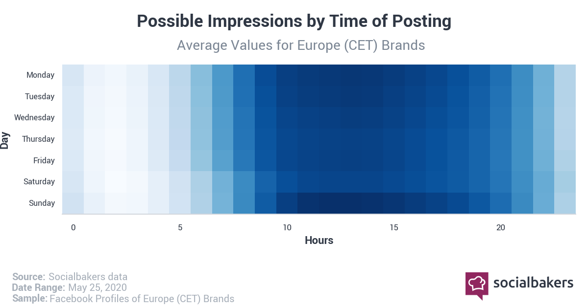 Best Time to post on Facebook in 2020 in Europe by Impressions