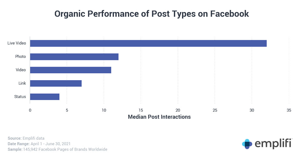 Organic performance of different post types on Facebook, showing that Live Video greatly outperforms Photos, Videos, Links and Statuses in terms of median post interactions.