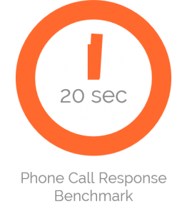 benchmark for customer service phone answer time
