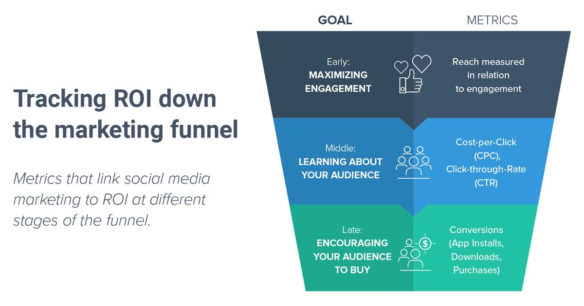 Tracking ROI Down the Marketing Funnel 1200x630