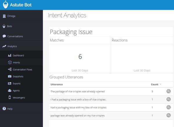 Screenshot of Astute Bot showing intent analytics to help drive content generation
