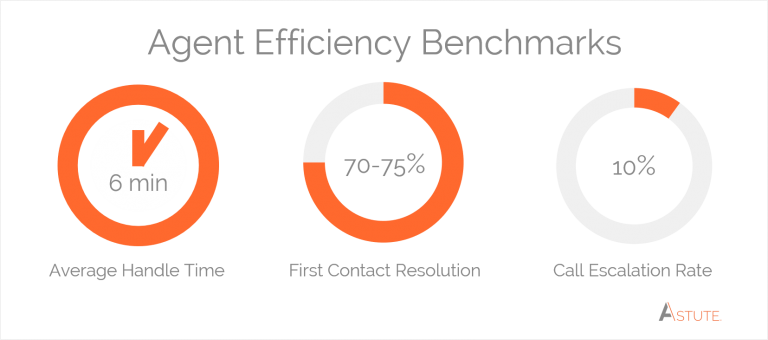 customer service call center industry benchmarks for aht and fcr