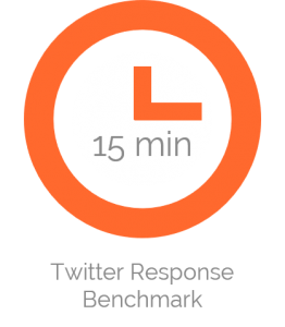 benchmark for twitter response time