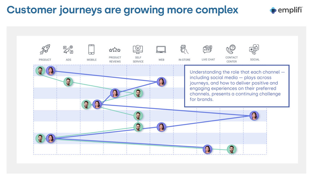 Customer journey map showing how two unique customers may navigate their journeys across different channels.
