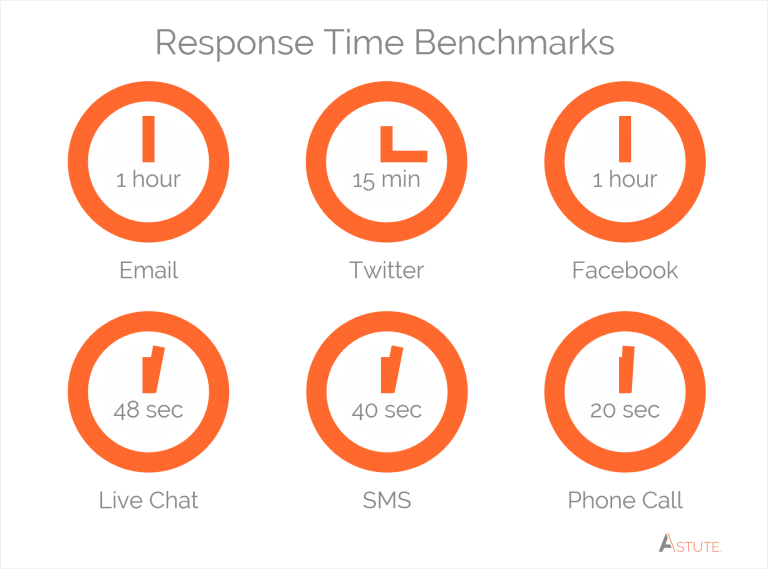 customer service industry benchmarks for response time on social media email chat phone