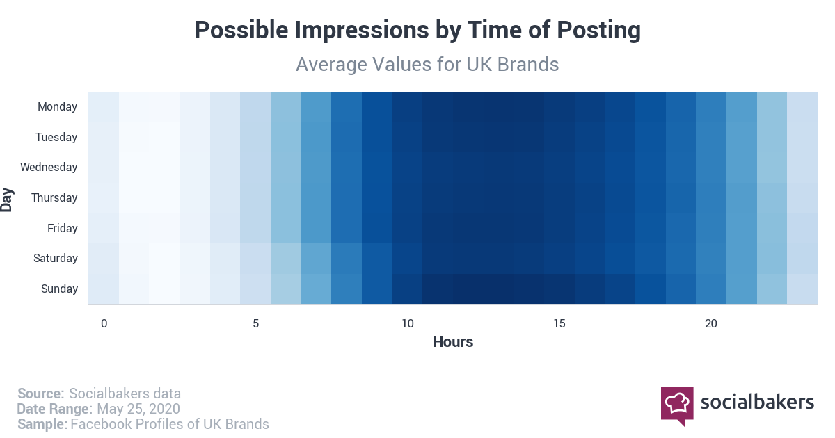 Best Time to post on Facebook in 2020 in the UK Timezone by Impressions