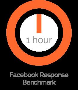 benchmark for facebook response time