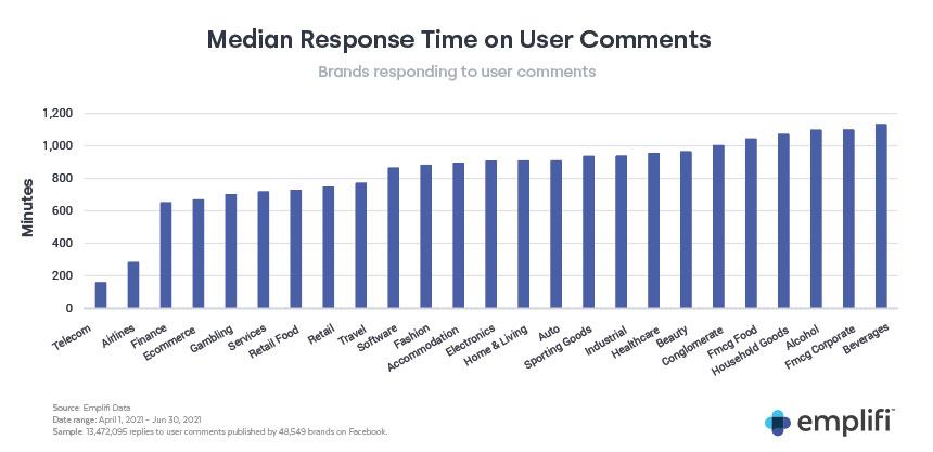Emplifi Social Media and CX Trends Report Q2 2021 Median Response Time