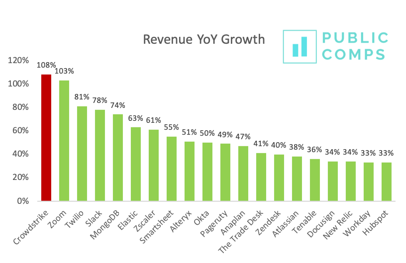 RevenueGrowth4