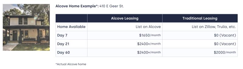 lease comparison on Alcove Rooms