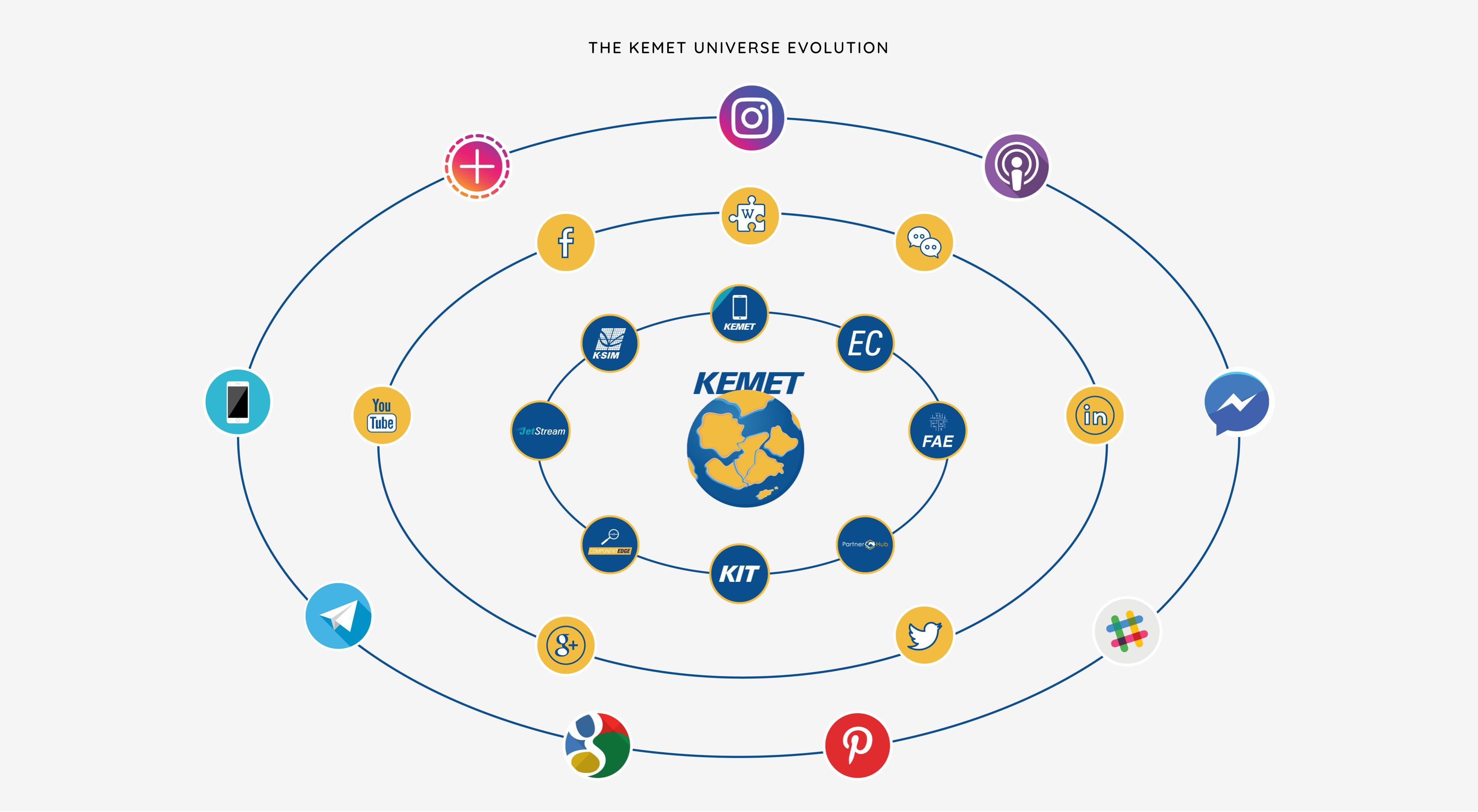 The KEMET Universe