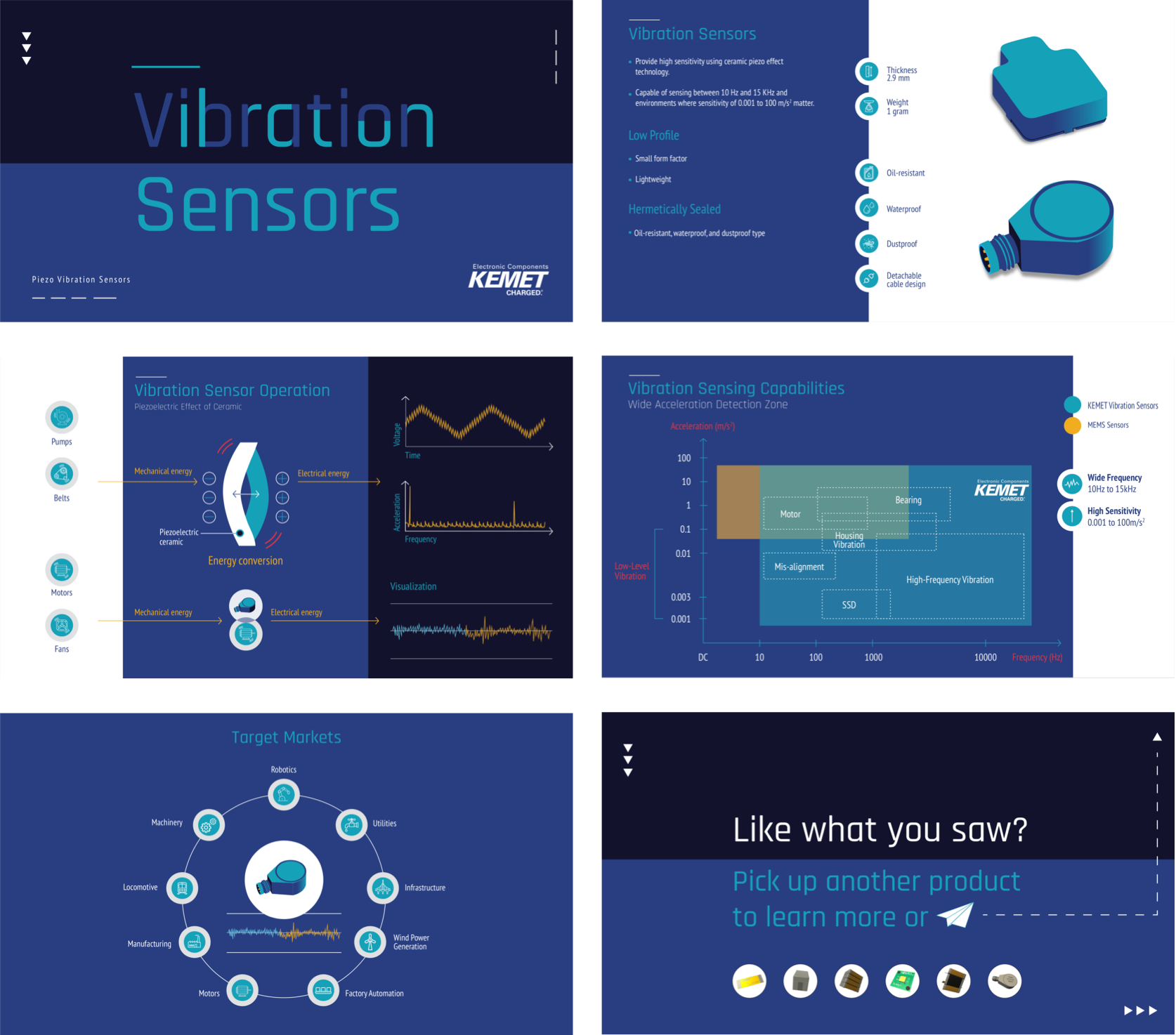 Four screenshots from the Vibration Sensors deck at the Electronica trade show. The deck is a mix of blues and whites, modern type, charts, and component illustrations.
