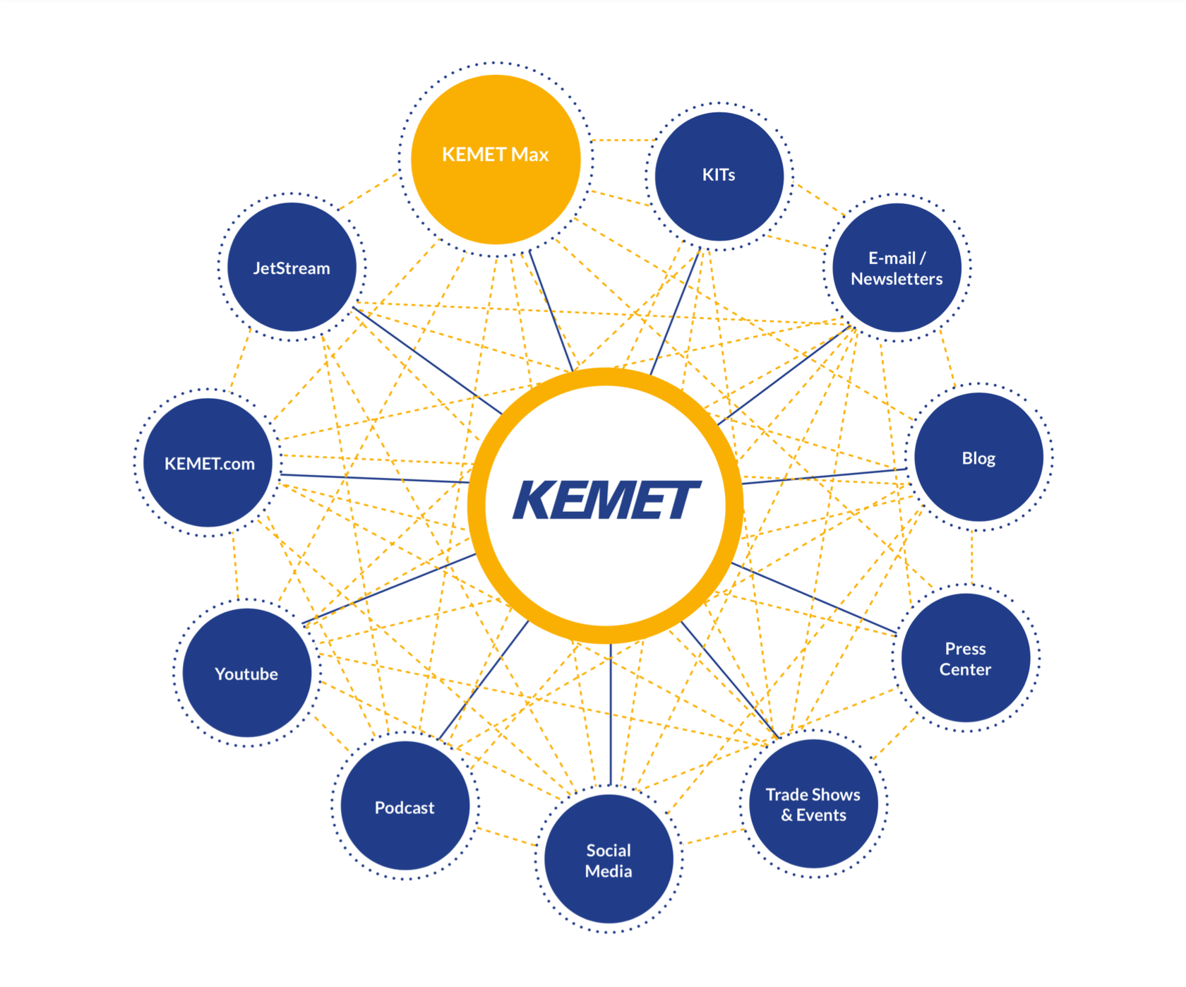 Diagram showing how KEMET Max fits in the overall ecosystems of KEMET.