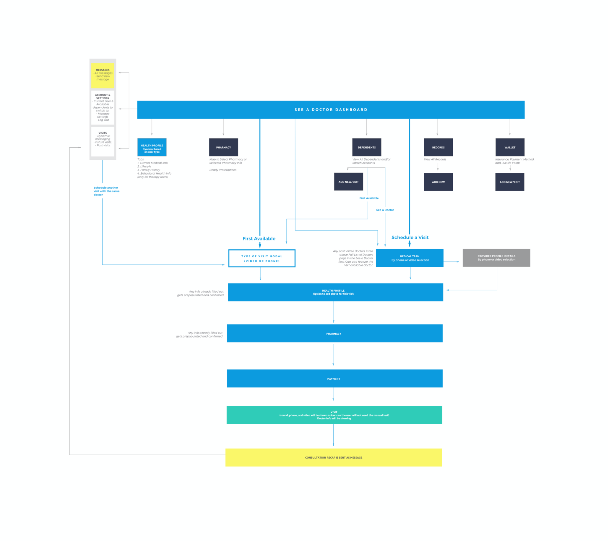 Flow diagram showing new and improved user flow for MDLIVE