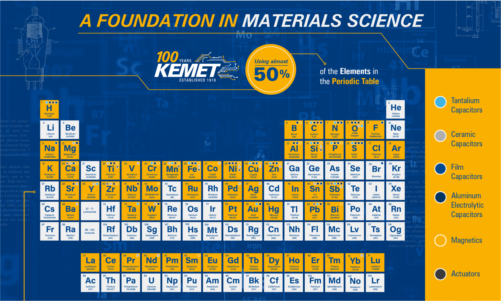 A foundation in materials science. A blue and yellow periodic table showing all of the elements that KEMET works with.